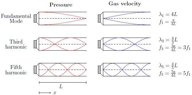 Acoustic Resonance Tube : The brayton cycle and thermoacoustic stack